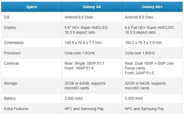 Samsung Galaxy A6 A6+ specs comparision