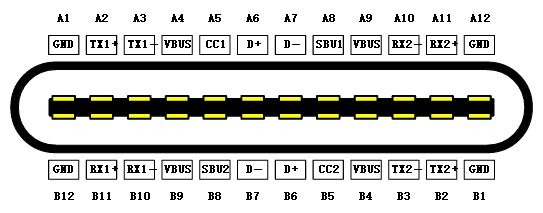 USB Type-C has an anti-plug design shows  24 pins, 12 on each side