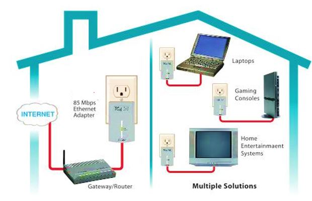 What is Powerline Ethernet Adapters How do they work.