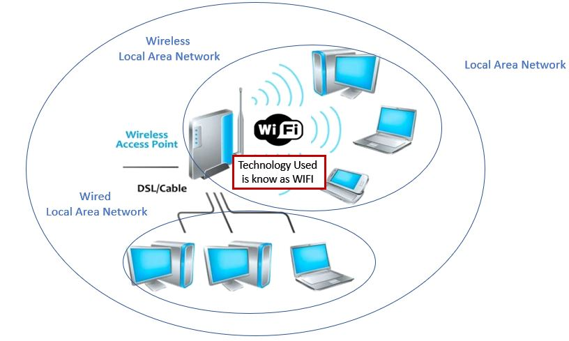What is the difference between WLAN and WIFI- wireless local area network