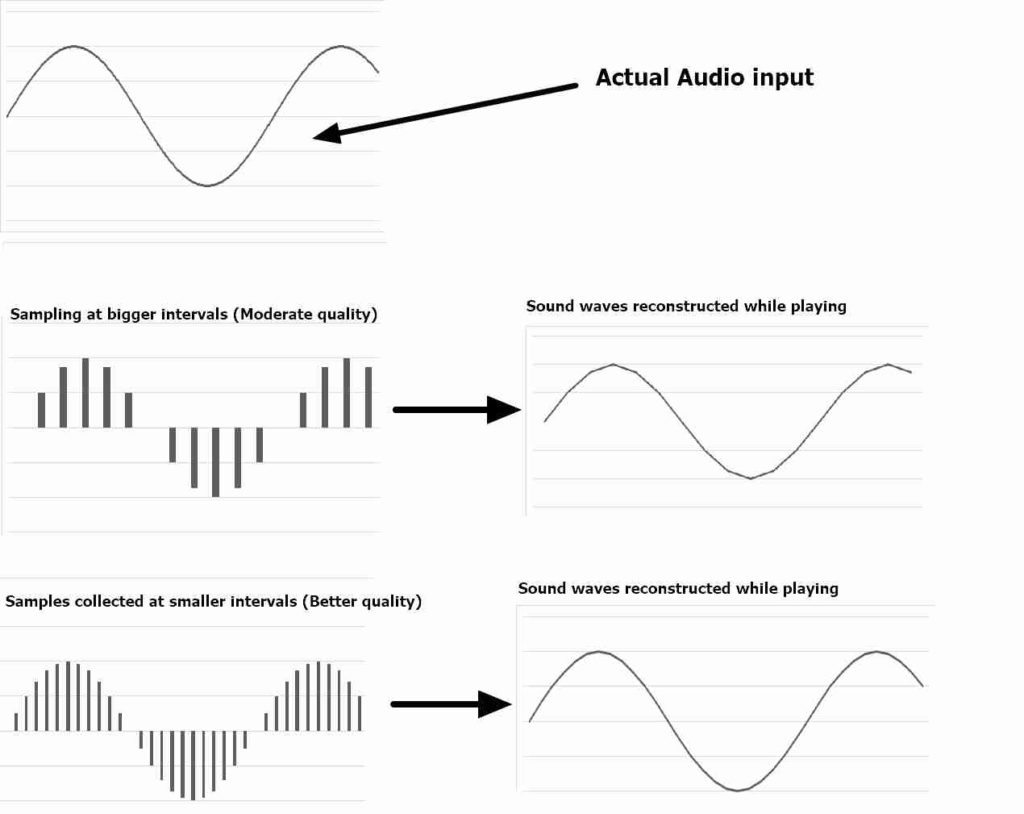 audio formats explained