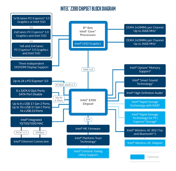 Intel Chipset Z390 Block diagram