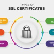 Types of ssl certificate and why do we need the SLL certificate for website