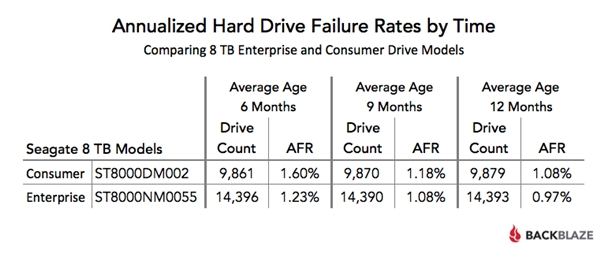 Annualized Hard Drive Failure Rates by Time