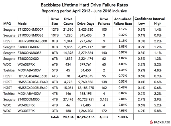 Blackblaze Lifetime hard drive failurerates 2013-2018