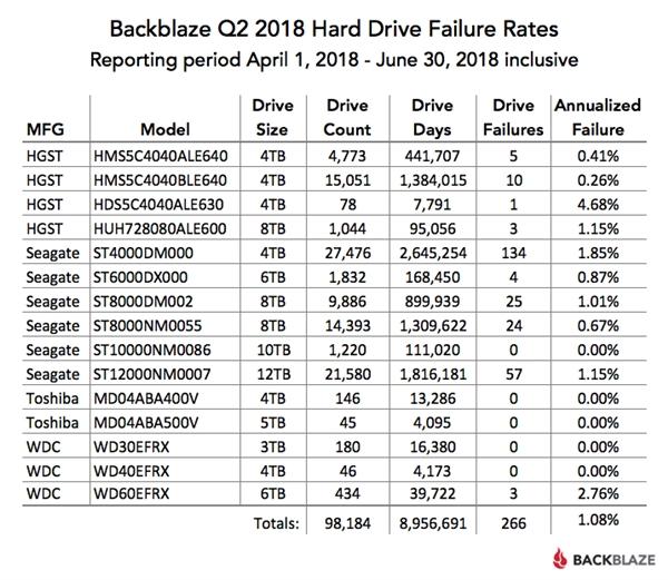 BlackblazeQ2 2018 hard drive failurerates