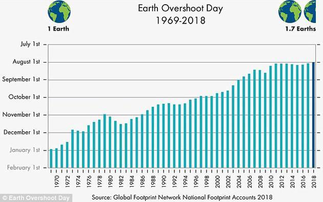 Earth overshoot days