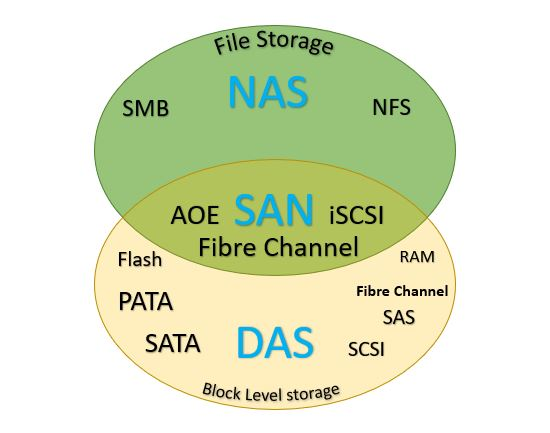 General DAS , NAS, and SAN Storage Connectivity Types