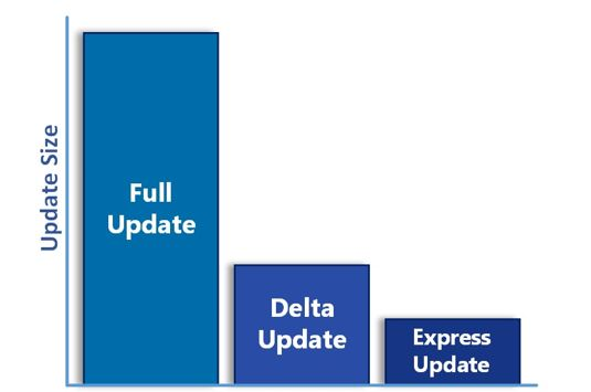 Microsoft in Windows 10 delta updates to enable fast update mode