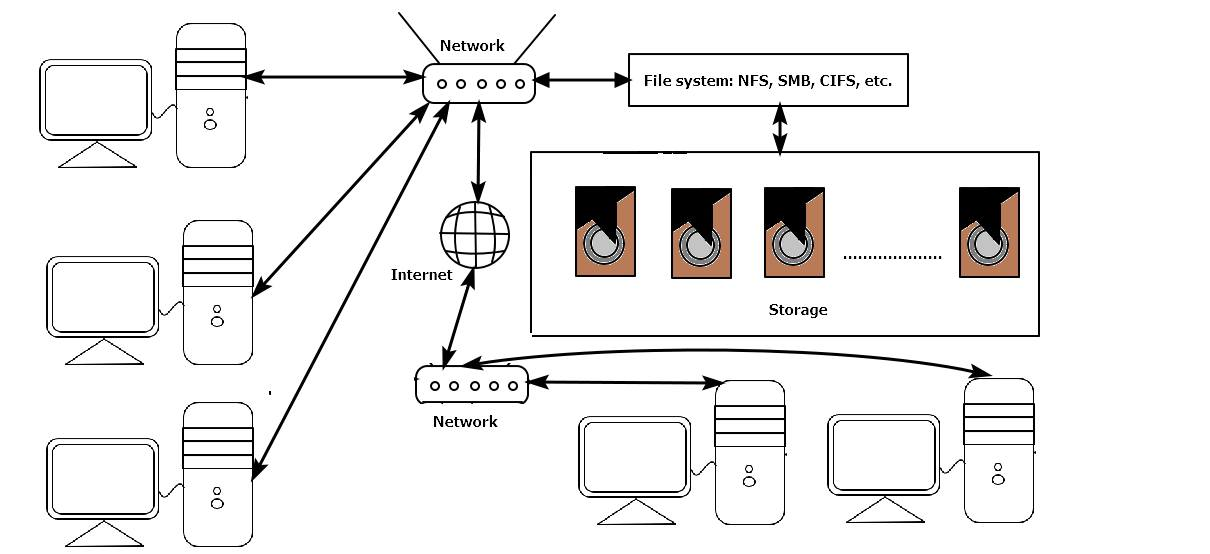 NAS Network structure diagram