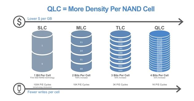 QLC SSD more cells in per NAND cells