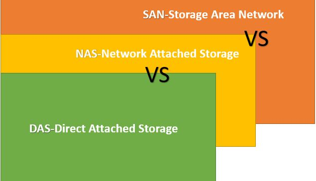 SAN vs NAS vs DAS explained & compared. Which one is the best