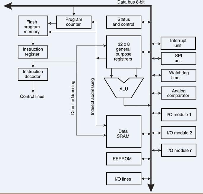 architecture of an Arduino Uno board
