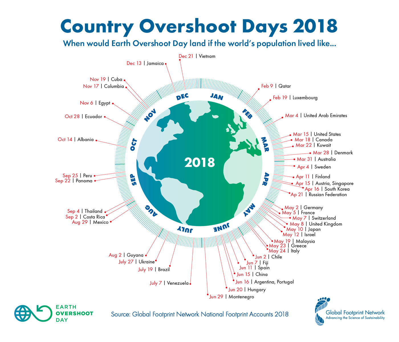 country overshoot days 2018 h2s