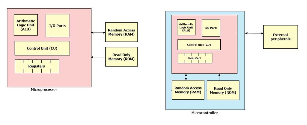 microprocessors and microcontrollers