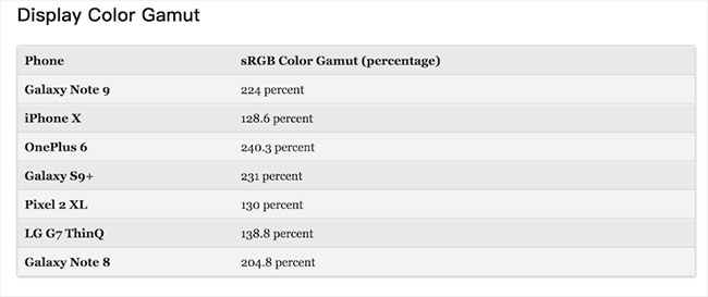 Display Gamut color test