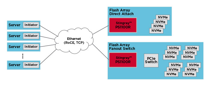 Ethernet Fabric-Attached Storage Topology using Stingray PS1100R