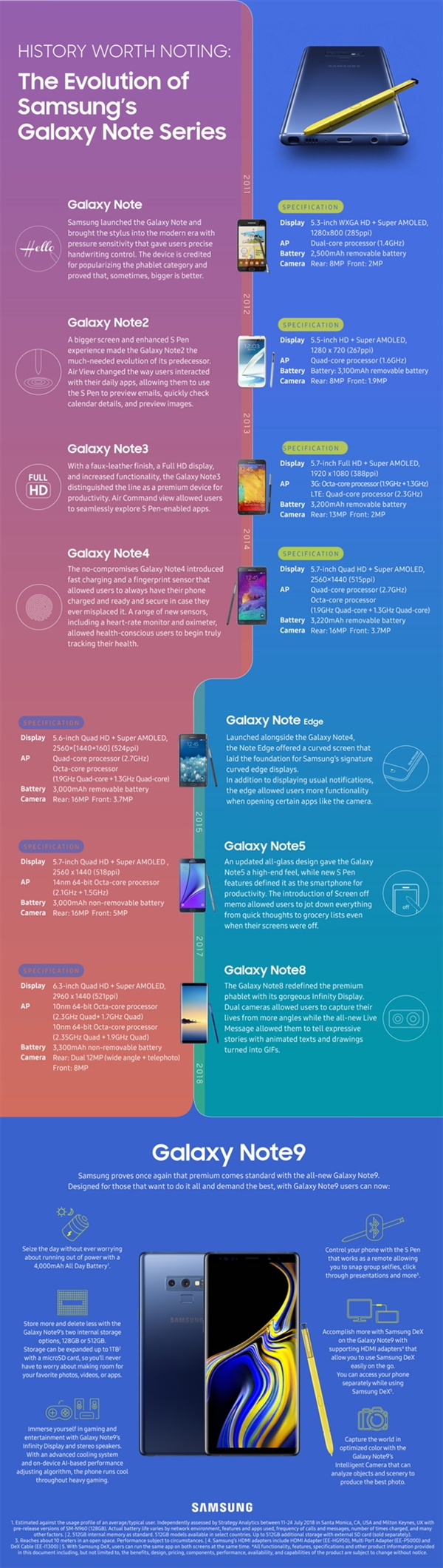 Evolution of Samsung Galaxy Note infographic