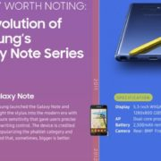 Evolution of Samsung Galaxy Note series]