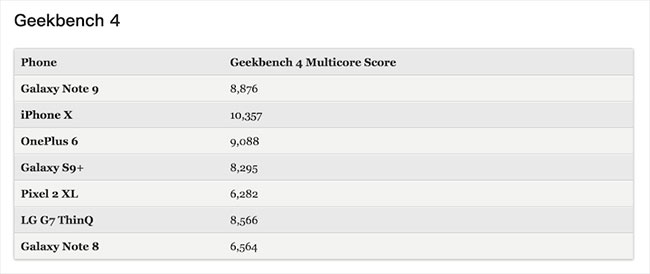 Geekbench 4 samsung note 9