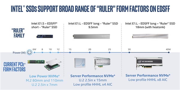 Intel Releases First Data Center QLC SSD 2