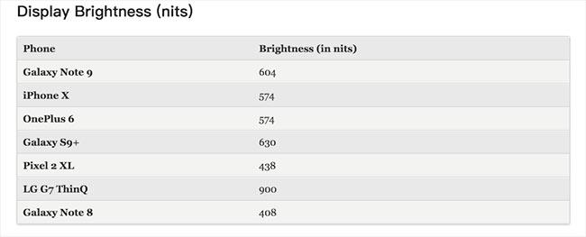 Samsung GalaxyNote 9 brightness