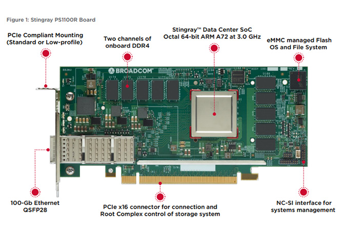 Stingray PS1100R NIC released by Broadcom digram