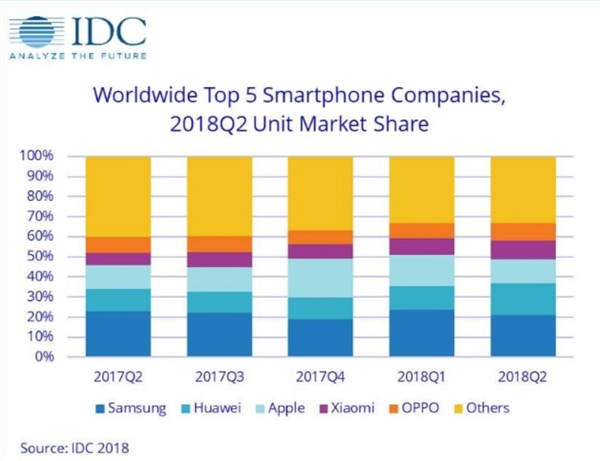 World wide top 5 smartphone companies