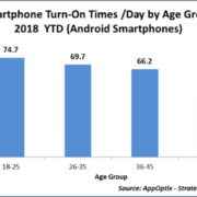aevrage turn on and off of Android screen by age wise