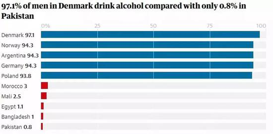 lowest alcohol consumption in the world