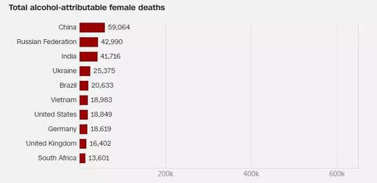 number of deaths related to drinking in women