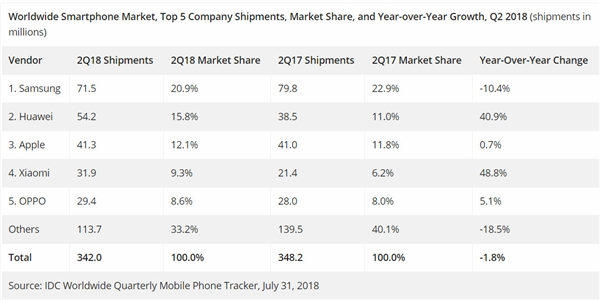 world smartphone market 2018