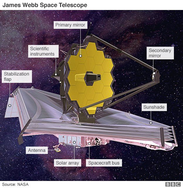 James Webb telescope illustration