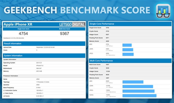iphone XR beat samsung snapdragon Geek bench score