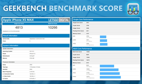 iphone XS beat snapdragon 845 Geek bench score