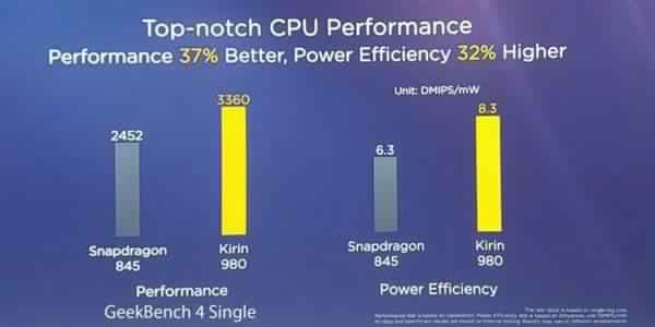 kirin 980 vs qualcomm snapdragon 845