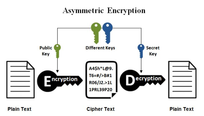 Asymmetric or Public Key Cryptography