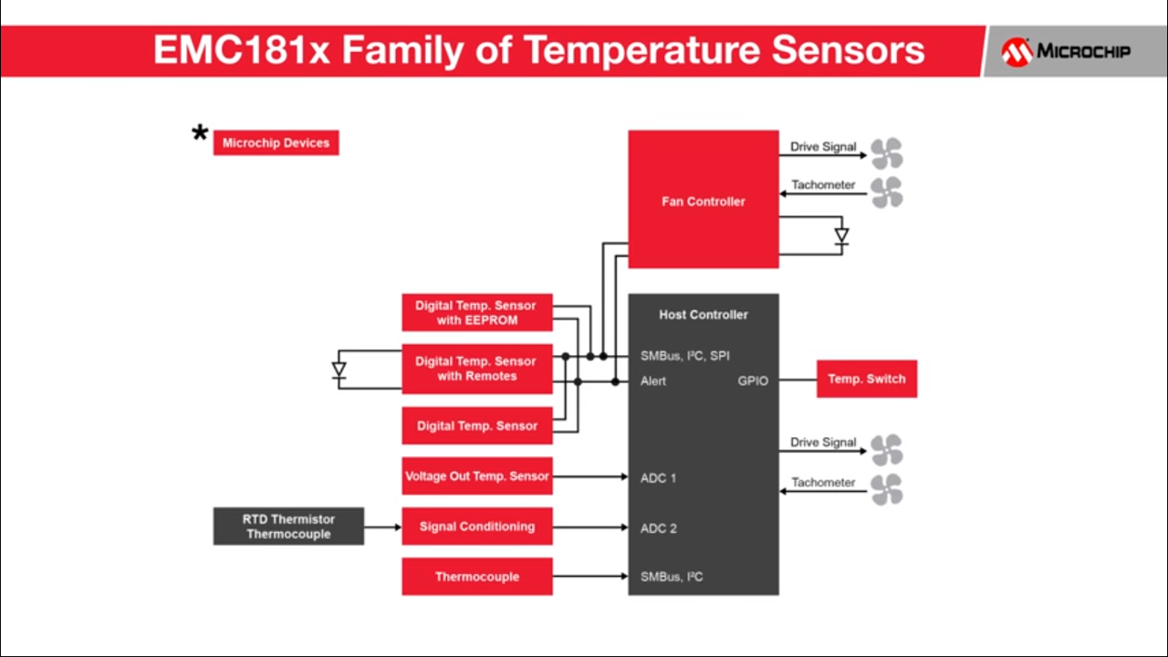EMC181x temperature sensor family