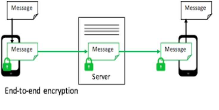 End to end encryption