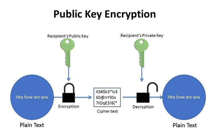 How public key encryption works A basic overview worth knowing.