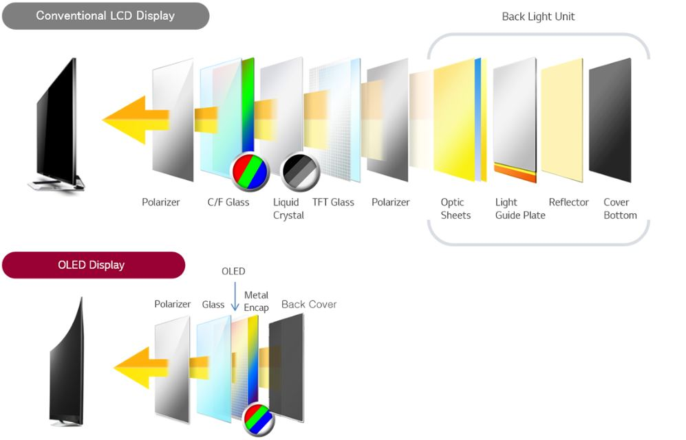 OLED displays tech