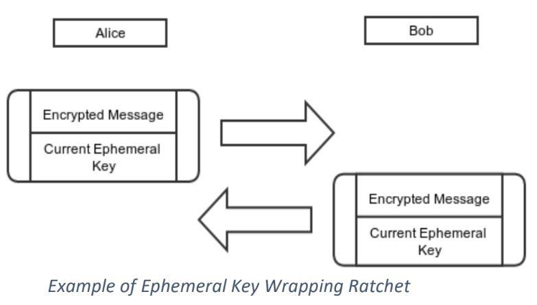 PPQE – 2018 (Post Quantum-Computing Encryption empherel key wrapping