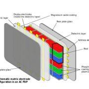 Plasma Display Tech
