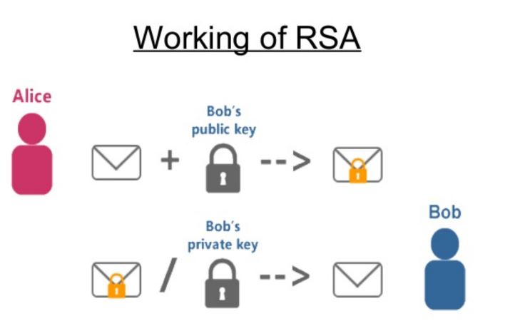Working of RSA