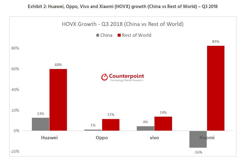 Exhibit 2 Huawei, Oppo, Vivo and Xiaomi (HOVX) growth (China vs Rest of World) – Q3 2018
