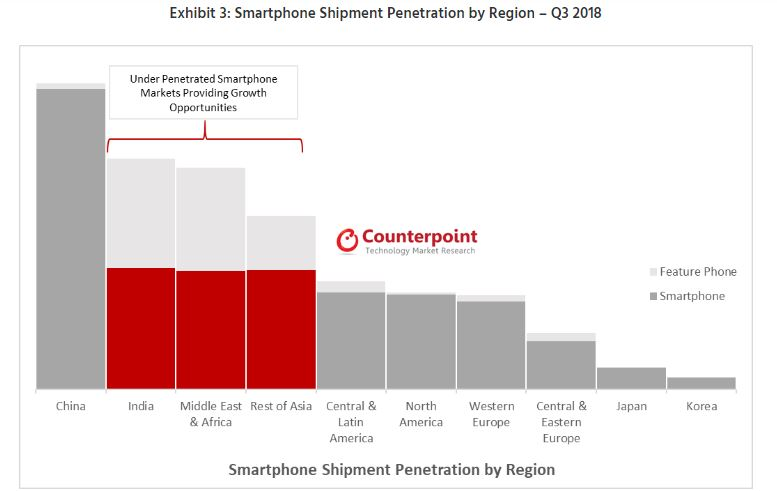 Exhibit 3 Smartphone Shipment Penetration by Region – Q3 2018
