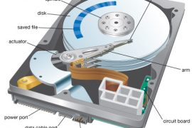 What is a Dead Hard Disk Drive