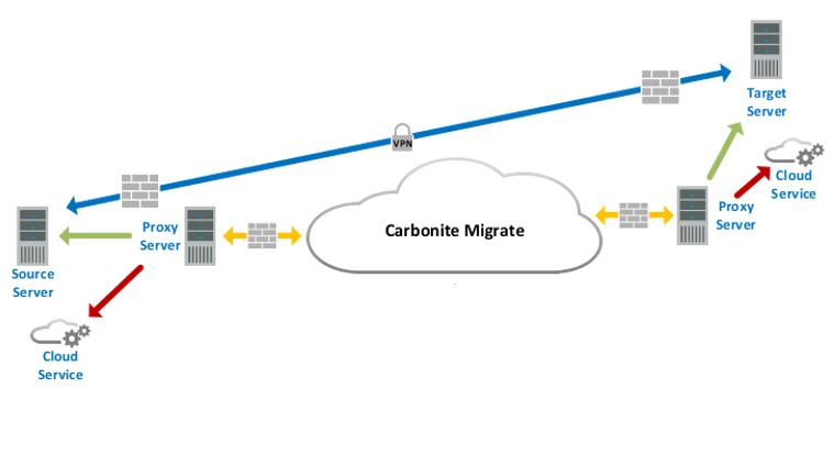 Carbonite migration cloud to cloud model