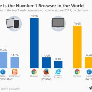 Chrome Is the Number 1 Browser in the World