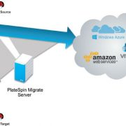 Cloud and Data Center Migration with PlateSpin Migrate and PlateSpin Transformation Manager